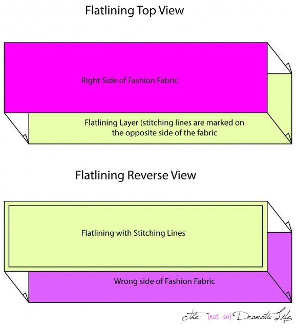Flatlining Layer Diagram